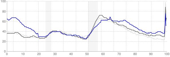 Sierra Vista, Arizona monthly unemployment rate chart